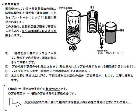 「通勤中も勉強できる!便利なアロマテラピー検定対策ドリル(穴埋め式)」(社)日本アロマ環境協会(AEAJ)1級・2級対応・サンプル画像・水蒸気蒸留法